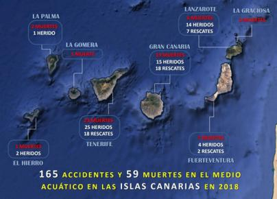 Hasta 96 playas de Canarias registraron accidentes acuáticos durante 2018