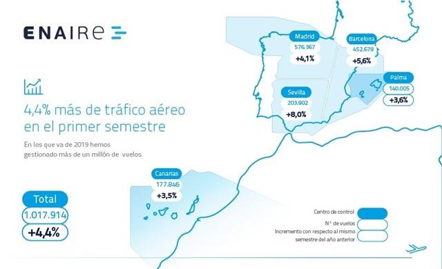 Canarias se gestionó casi 178.000 vuelos en el primer semestre