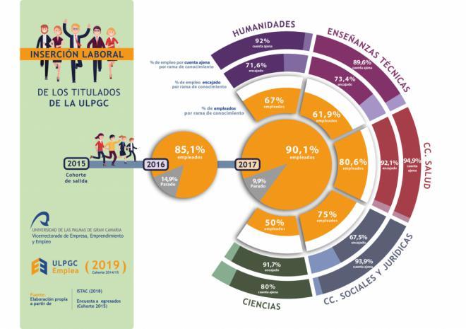 Más del 90% de los titulados de la ULPGC tienen trabajo a los dos años de terminar sus estudios