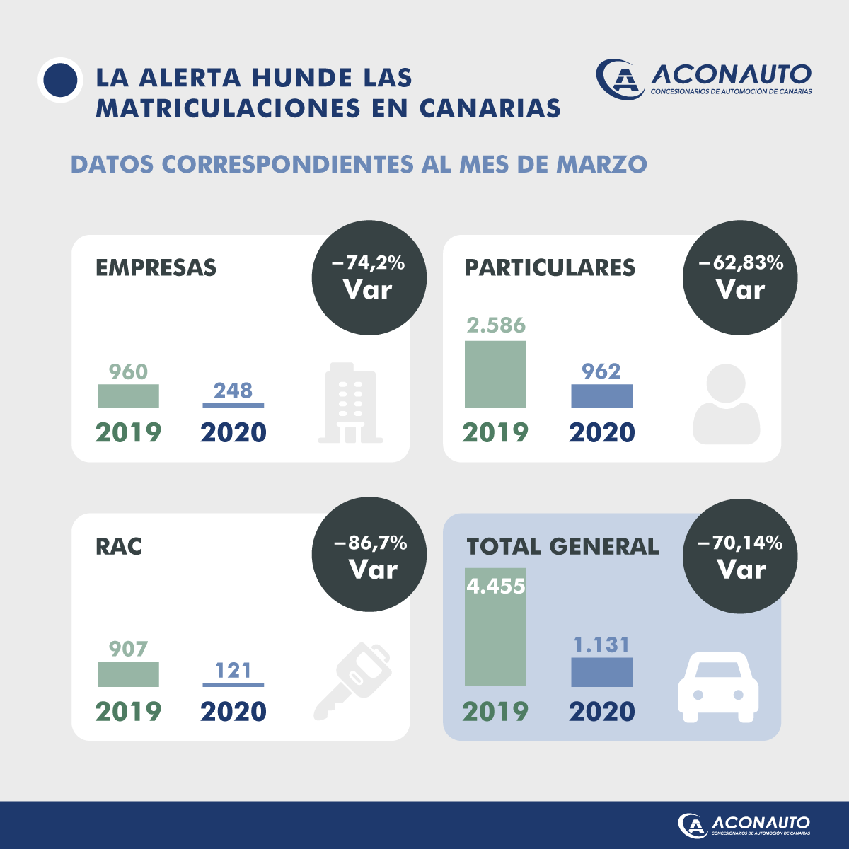 Las matriculaciones en Canarias caen un 70% en el mes de marzo