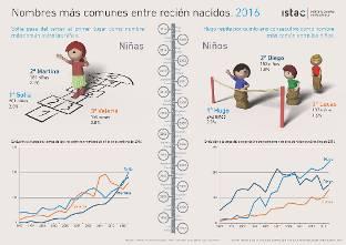 Sofía y Hugo, los nombres más comunes para los bebés nacidos en Canarias durante 2016