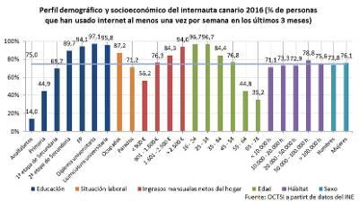 Canarias es la comunidad autónoma que más utiliza el móvil para conectarse a internet