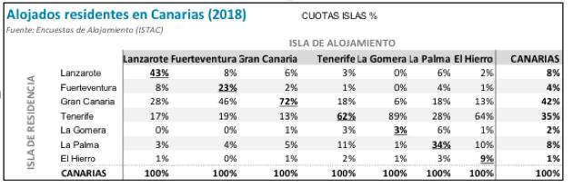 Un 95% de los más de dos millones de personas que volaron entre Islas en 2018 eran residentes canarios