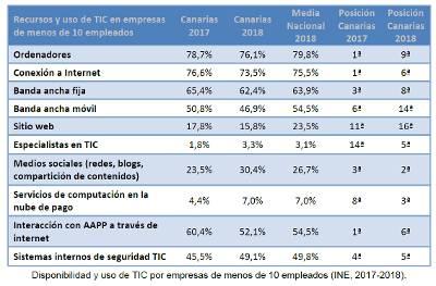 Canarias mantiene el primer puesto del ranking nacional en redes sociales en empresas de más de 10 empleados