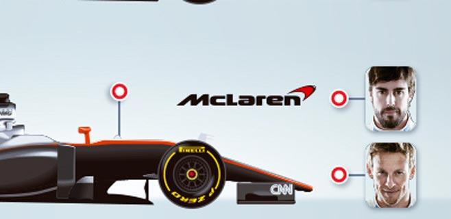 Pilotos y escuderías de la Fórmula 1 para 2015