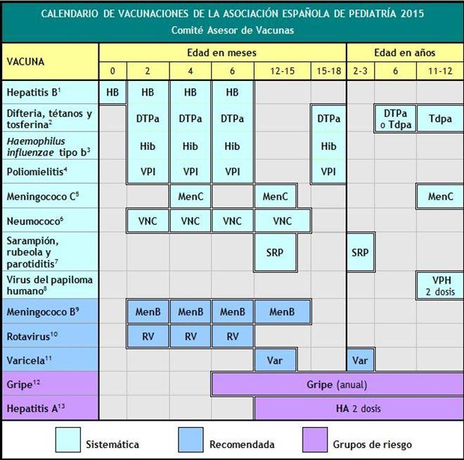 La vacuna de la varicela vuelve al calendario oficial